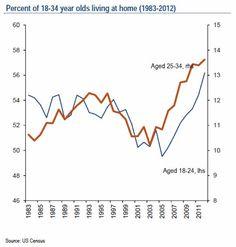 2016: Población entre 18 y 34 años que vive en casa de sus padres en Estados Unidos desde 1983