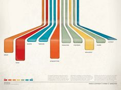 Icograda Sitemap by Christopher Paul    ---------------------------------------  color