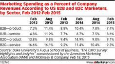 B2B Marketing: Where Are the Dollars Going? - eMarketer