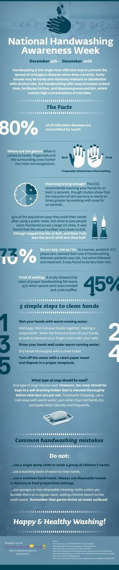 Infographic: Fun facts about handwashing | Articles | Public Relations