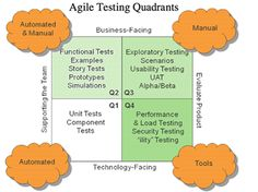 software QA/testing method