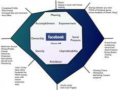 Octalysis Gamification Framework Example: Facebook