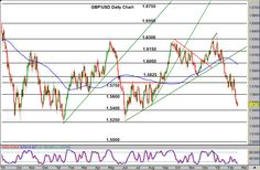 GBP/USD Continues Bearish Trend Towards 1.5000 #forex