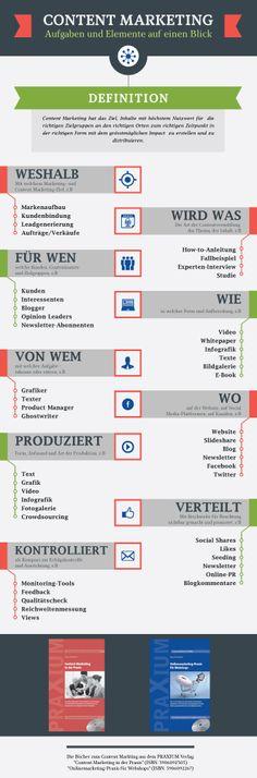 Infografik: Aufgaben und Elemente des Content Marketings auf einen Blick Content Marketing, Online Marketing, Blog, Search Engine Marketing, Infographic, Graphics, Tutorials, Tips, Blogging