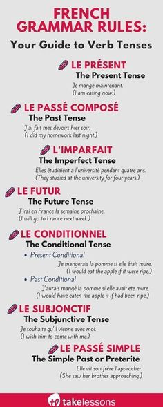 French Grammar Rules: Your Guide to Verb Tenses French verbs throwing you for a . French Grammar Rules: Your Guide to Verb Tenses French verbs throwing you for a loop? French tutor Carol Beth L. French Verbs, French Tenses, French Grammar, English Grammar, Learn French Beginner, Learn French Fast, How To Speak French, French Lessons For Beginners, French Expressions