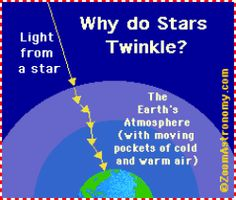 Stars twinkle when we see them from the Earth's surface because we are viewing them through thick layers of turbulent (moving) air in the Earth's atmosphere.  Stars (except for the Sun) appear as tiny dots in the sky; as their light travels through the many layers of the Earth's atmosphere, the light of the star is bent (refracted) many times and in random directions (light is bent when it hits a change in density - like a pocket of cold air or hot air). This random refraction results in the star winking out (it looks as though the star moves a bit, and our eye interprets this as twinkling).  Stars closer to the horizon appear to twinkle more than stars that are overhead - this is because the light of stars near the horizon has to travel through more air than the light of stars overhead and so is subject to more refraction. Also, planets do not usually twinkle, because they are so close to us; they appear big enough that the twinkling is not noticeable (except when the air is extremely turbulent).  Stars would not appear to twinkle if we viewed them from outer space (or from a planet/moon that didn't have an atmosphere). from enchantedlearning.com #Stars #Astronomy #Stellar_Scintillation