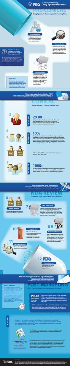 The FDA's Drug Review Process: Ensuring Drugs Are Safe and Effective