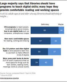 Libraries 2016  Trends in visiting public libraries have steadied, and many Americans have high expectations for what their local libraries should offer