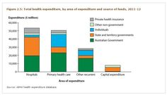 total health expenditure figures - Australia's Health 2014