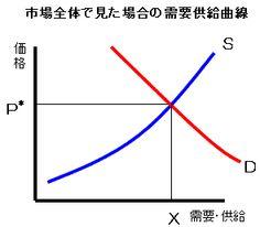 市場全体で見た場合の需給曲線