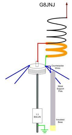 MARTIN - G8JNJ - Broadband HF Vertical Radios, Ham Radio Operator, Ham Radio Antenna, All Band, Digital, Projects, Ham Radio, Ants, Log Projects