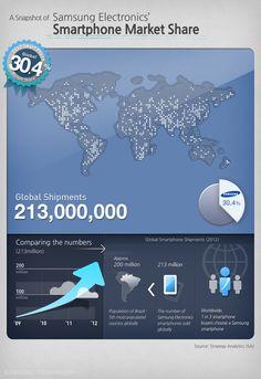Samsung's smartphone market share worldwide