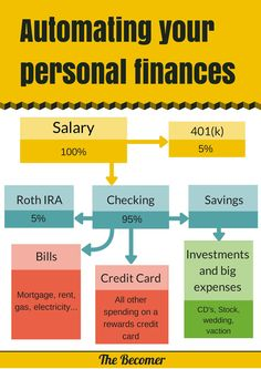 Put your personal finances on autopilot so that you never miss a payment and save money without effort!