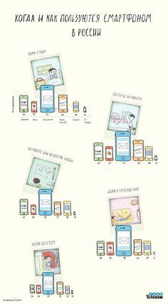 Как используют смартфоны в России. Инфографика