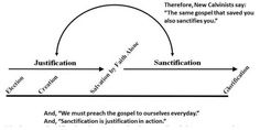 The problem with fusing justification and sanctification.