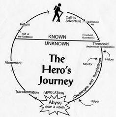 The Hero's Journey Plot