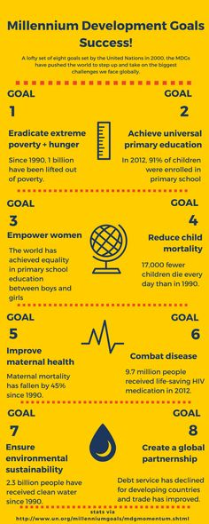 Successes of the UN's Millennium Development Goals #GlobalGoals