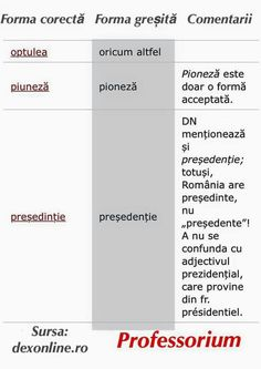 Romanian Language, Grammar, Work Hard, Bar Chart, Parenting, Learning, Baby, Languages, Literatura