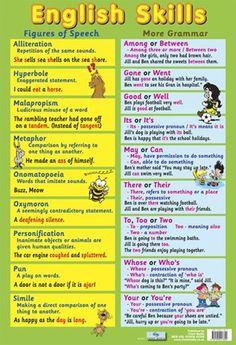 English Skills - Figures of Speech and Grammar
