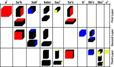trinomial cube chart - a different one