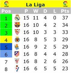 Café y Fútbol: La Liga First Half Season Review