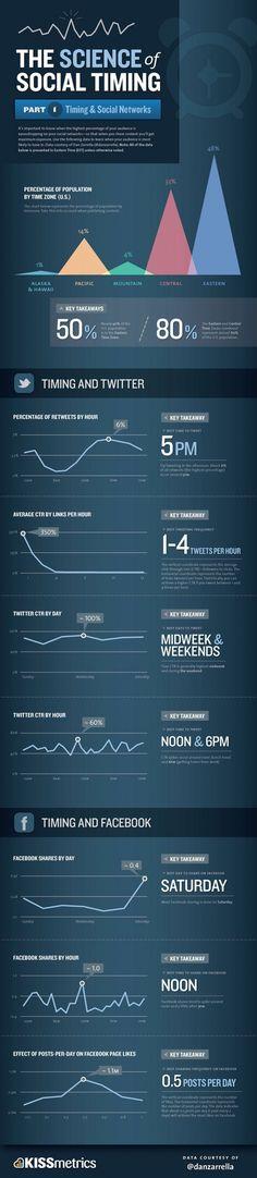 Bestimmung des idealen Posting-Zeitpunkts   http://www.futurebiz.de/artikel/ideale-posting-zeitpunkte-facebook-twitter/