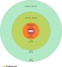 Understanding Personal Space...Im seriously only comfortable with the Public Space for 99% of people