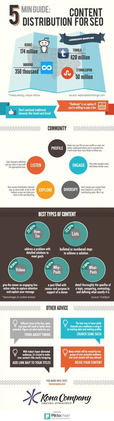 5 Minute Guide to Content Distribution for SEO  Infographic - @therealvisually