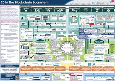 There are more than 200 companies who test the blockchain technology to implement it in their businesses. Banks, technology and healthcare companies, energy industries and even governments are interested in the blockchain. Big Data, Trade Finance, Finance Business, Business Marketing, Media Marketing, Digital Coin, Commercial Bank, Crypto Coin, Bitcoin Cryptocurrency