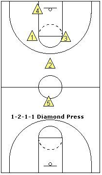 1-2-1-1 full-court zone press - Coach's Clipboard #Basketball Coaching