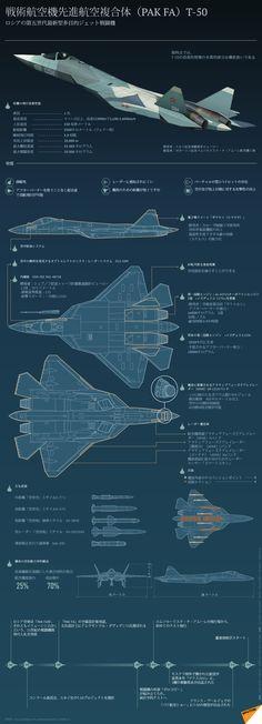 戦術航空機先進航空複合体(PAK FA)T-50