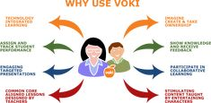 VOKI: Voki is a fun tool that students can use for homework, classwork or project. Customize their appearance and what they say, and share with others!