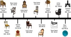 A brief look at furniture styles & design throughout history Art Nouveau, Antique Chairs, Antique Furniture, Wooden Furniture, Furniture Styles, Furniture Design, Family Furniture, Frise Art, Egyptian Furniture