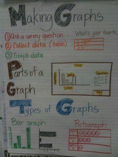 A Plethora of Math Anchor Charts - Math Coach's Corner