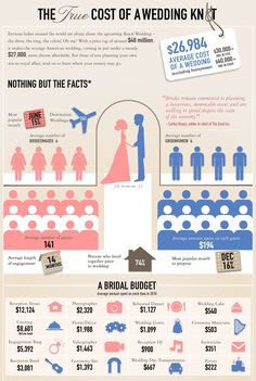 budget, idea, someday, futur, true cost, plan, dream, weddings, infograph