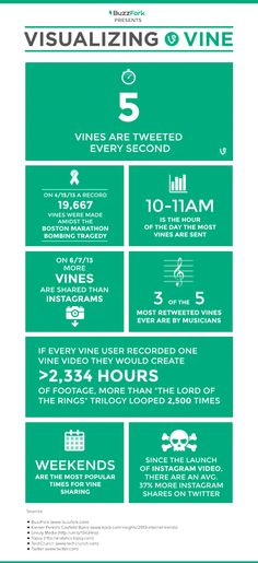 Visualizing Vine Video Sharing Infographic   #media #infographics  #vine