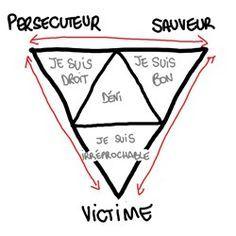 Le triangle dramatique (TADAAAAAAAA ! Pardon, c'était trop tentant) dit aussi triangle de Karpman, est une figure d'analyse transactionnelle (dans les échanges relationnels) proposée pa…