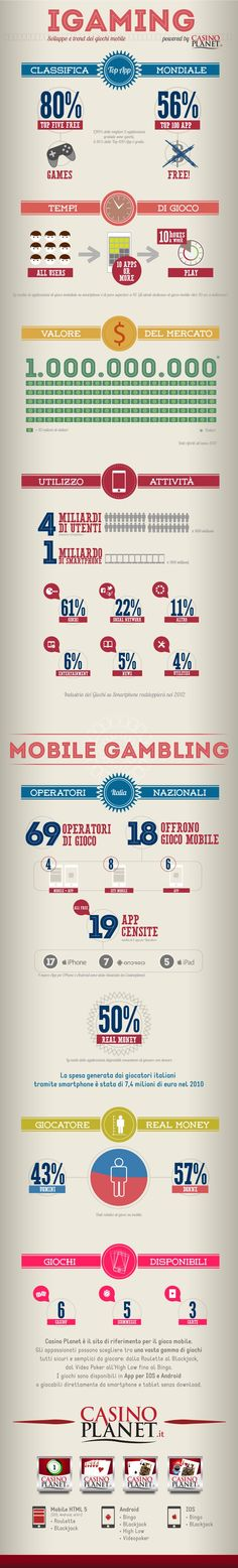 Infografica iGaming (Mobile Gaming). [Client: Casinoplanet.it / Neomobile - Agency: Bizupmedia.com]