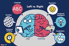 Left-brain thinkers are said to have strong math and logic skills, while right-brain thinkers are supposed to be more creative. What's the truth? Left Vs Right Brain, Right Brain Thinking, Critical Thinking, Figure Of Speech, Brain Gym, Traumatic Brain Injury, Gross Motor Skills, Neuroscience, Middle School