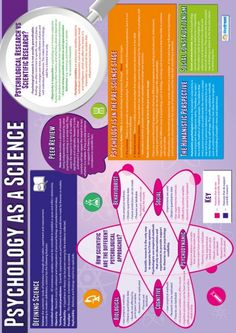 Daydream Education's Psychology as a Science Poster is a great learning and teaching tool. The engaging and attention grabbing psychology poster is guaranteed to improve understanding and help brighten up your school hallways and classrooms. Psychology Revision, Psychology Posters, Psychology A Level, Psychology Memes, Psychology Studies, Cognitive Psychology, Educational Psychology, School Psychology, Psychology Resources