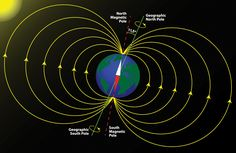 The Earth& magnetic field, magnetic poles and geographic poles. Credit: Earth& Magnetic Field image via Shutterstock A giant lava la. Van Allen Radiation Belt, Planeta Nibiru, Space Radiation, Marketing Digital Online, Outer Core, Earth's Magnetic Field, Planetary Science, Space And Astronomy, Meteorology
