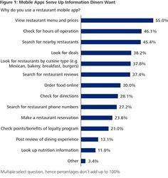 Restaurants Go Mobile to Build Customer Loyalty - Deloitte CIO - WSJ