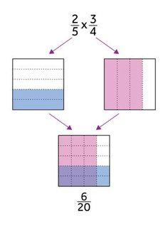 This model helps to visually represent finding a part of a part. It is often introduced with story problems like this: Stephen eats 34 of a brownie pan that has only 25 left. What fraction of the whole brownie pan does Stephen eat?