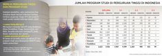 jumlah prodi di PT indonesia