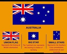 Gernal Knowledge, General Knowledge Facts, Gk Quiz Questions, Flag Quilt, Patriotic Quilts, Australia Day, Australia Facts, India Facts, Union Flags