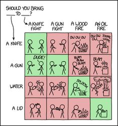 57 Best xkcd images in 2018 | Funny images, Funny pics