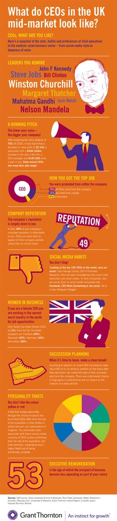 CEOs, what are you like? Check out our chart of stats, habits and preferences of chief executives in the medium-sized business sector – from social media style to deepness of voice. - See more at: http://www.grant-thornton.co.uk/en/Thinking/Infographic-What-do-CEOs-in-the-UK-mid-market-look-like-/#sthash.egITqxhW.dpuf