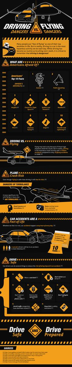 "Many people put ""fear of flying"" as one of their top anxieties in life. But in reality, driving in a car is the most hazardous activity we do each day. While driving has become as routine as brushing one's teeth, it is critical to remember that driving is dangerous!"