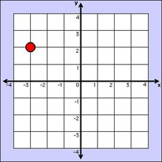 Coordinate Plane fun.... using technology.  Great way for students to practice graphing in all 4 quadrants.