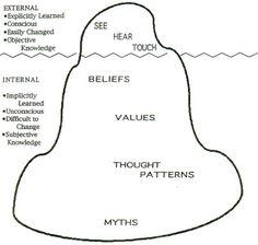 Iceberg analogy of culture